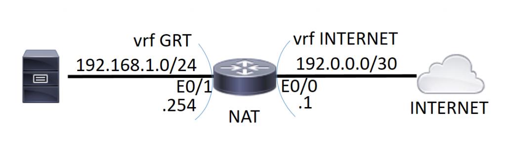 Cisco | Zed-Network